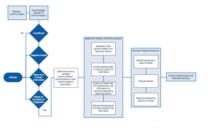 FOCO Process